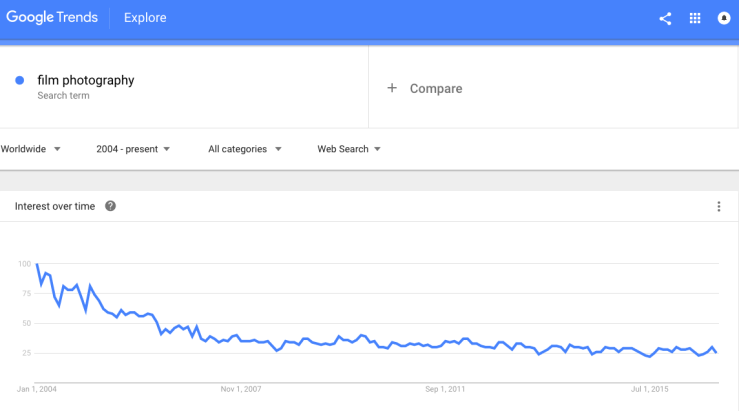 Interest in film photography over time, according to Google Trends